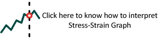 Tinius Olsen Stress Strain Graph